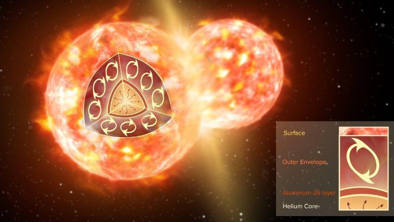 هلیوم در خورشید